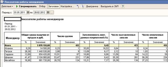 отчет о проделанной работе материально-технического обеспечения Козерог